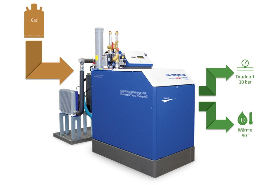 Hocheffizienz durch Druckluft- und Wärmenutzung