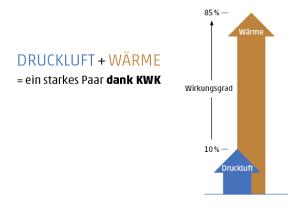 Druckluft + Wärme = ein starkes Paar dank KWK